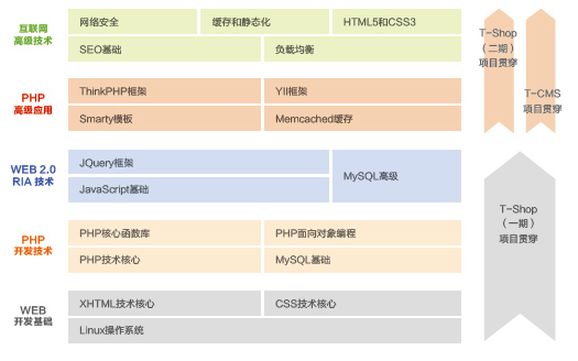 PHP深圳达内教育
